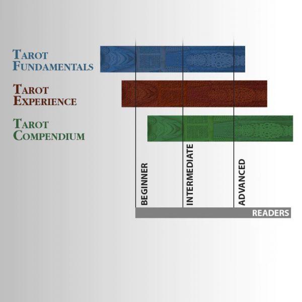 Tarot Compendium
